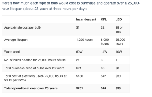 light bulbs cost to operate