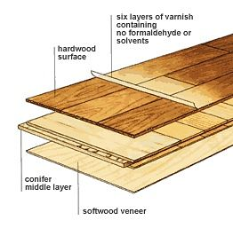 Flooring Hardwood Engineered Or Laminate Design